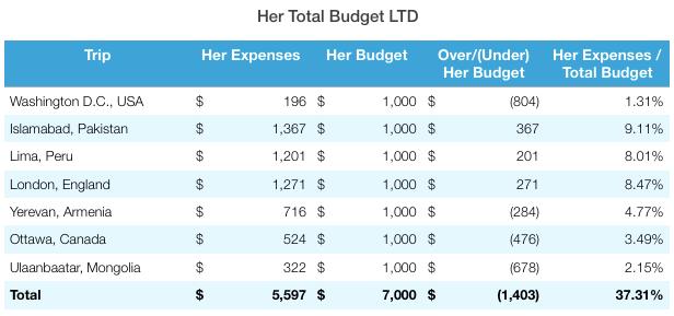 Ulaanbaatar Total Budget