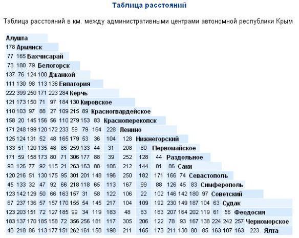 растояния между городами Крыма