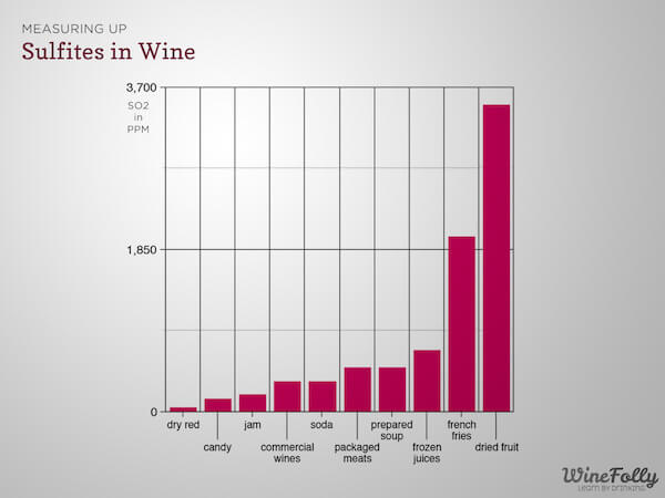 Sulfites in Wine - By Wine Folly