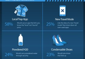 Travel Trends for Techies