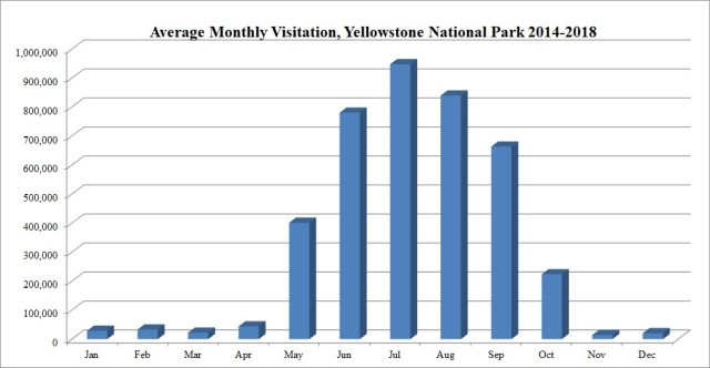 Visit Yellowstone in Winter: Monthly Visitor Statistics