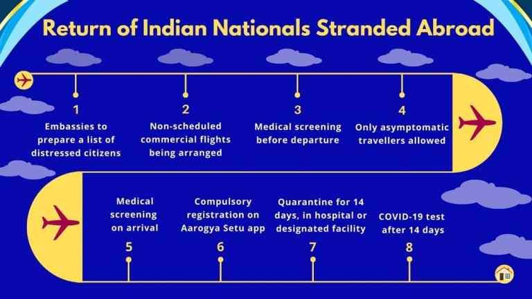 Return of Indian Stranded Abroad