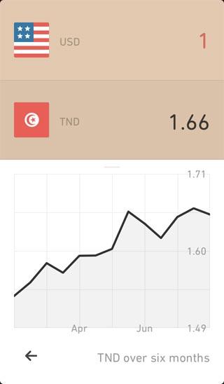 Currency iOS App