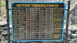Annapurna Circuit walking times and altitudes