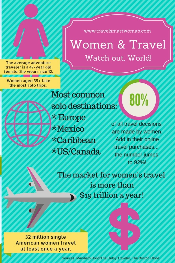 Solo Travel Statistics: Women are more inclined to go solo. The ratio is 65% female to 35% male! (Infographic by Suzanne Ball)