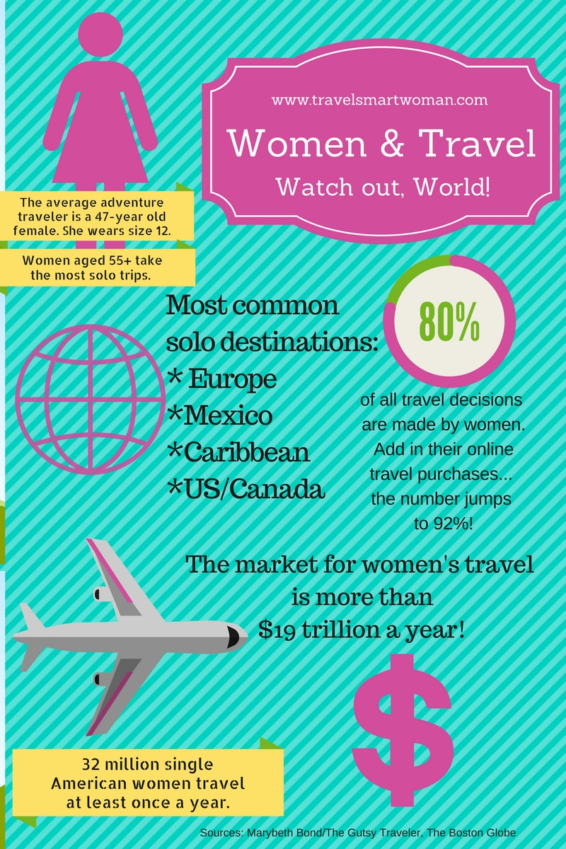 Women & Travel Infographic