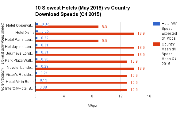 10 Slowest Hotels May 2016 vs Country Download Speeds Q4 2015