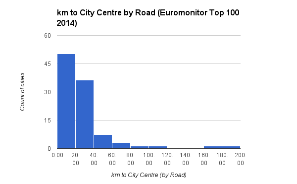 km to City Centre by Road Euromonitor Top 100 2014 histogram
