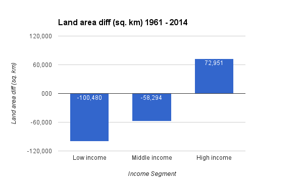land area diff sq km 1961 2014