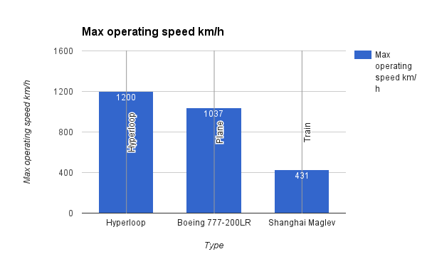 Max operating speed by mode of transport