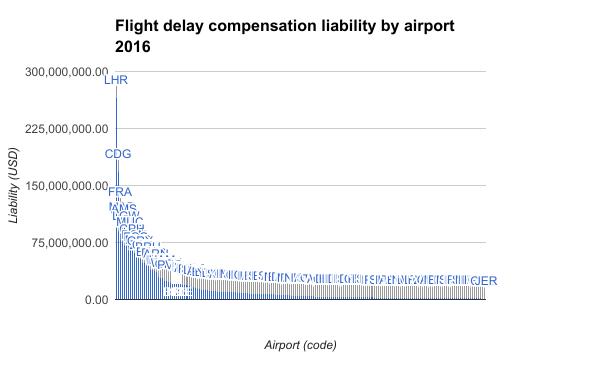 Flight-delay-compensation-liability-by-airport-2016