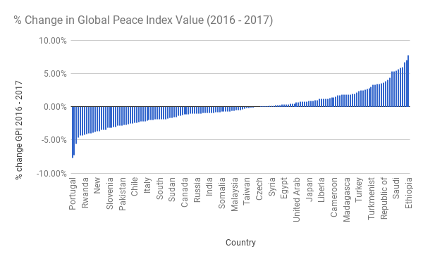 pc-Change-in-Global-Peace-Index-Value-2016-2017