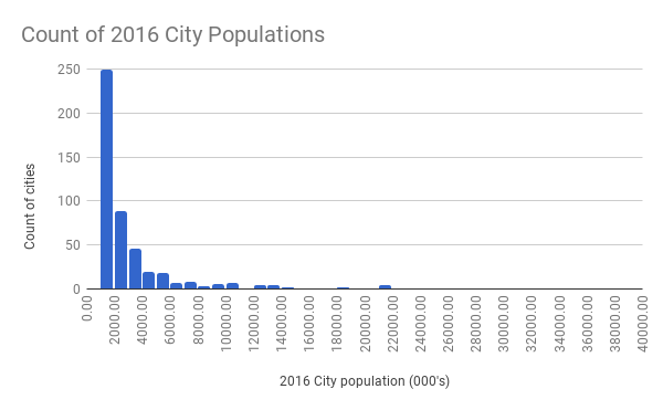 Count of 2016 City Populations