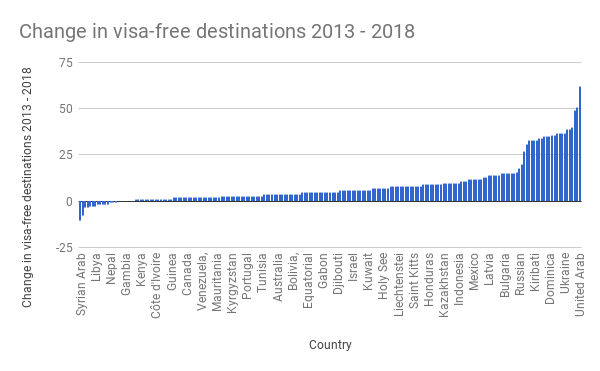 Change-in-visa-free-destinations-2013-2018