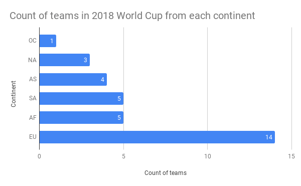 Count-of-teams-in-2018-World-Cup-from-each-continent