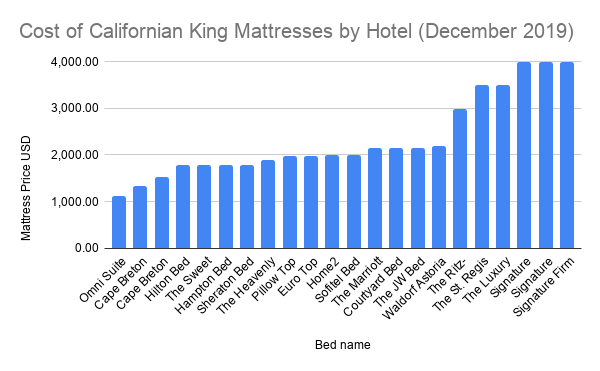 Cost of Californian King Mattresses by Hotel (December 2019)