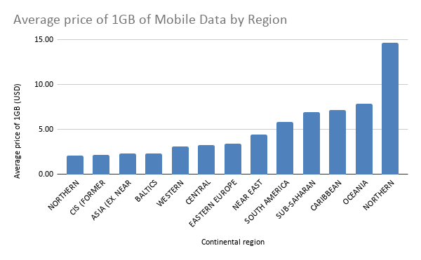 Average price of 1GB of Mobile Data by Region