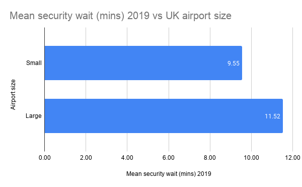 Mean security wait versus airport size