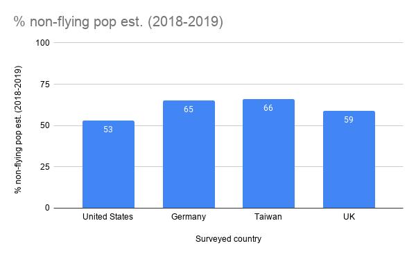 % non-flying pop est. (2018-2019)