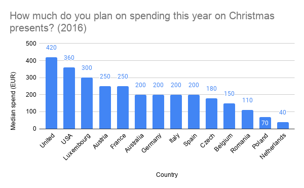 How much do you plan on spending this year on Christmas presents? (2016)