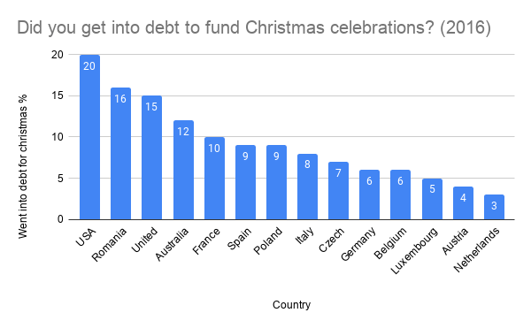 Did you get into debt to fund Christmas celebrations? (2016)