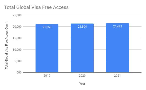 Total Global Visa Free Access