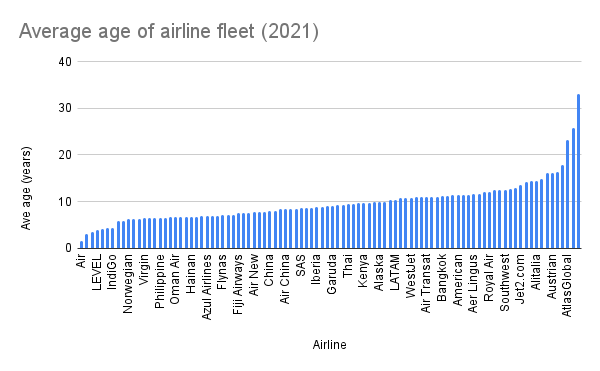 Average age of airline fleet