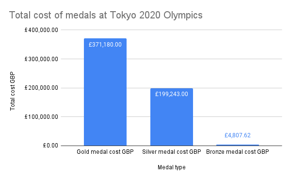Total cost of medals at Tokyo 2020 Olympics