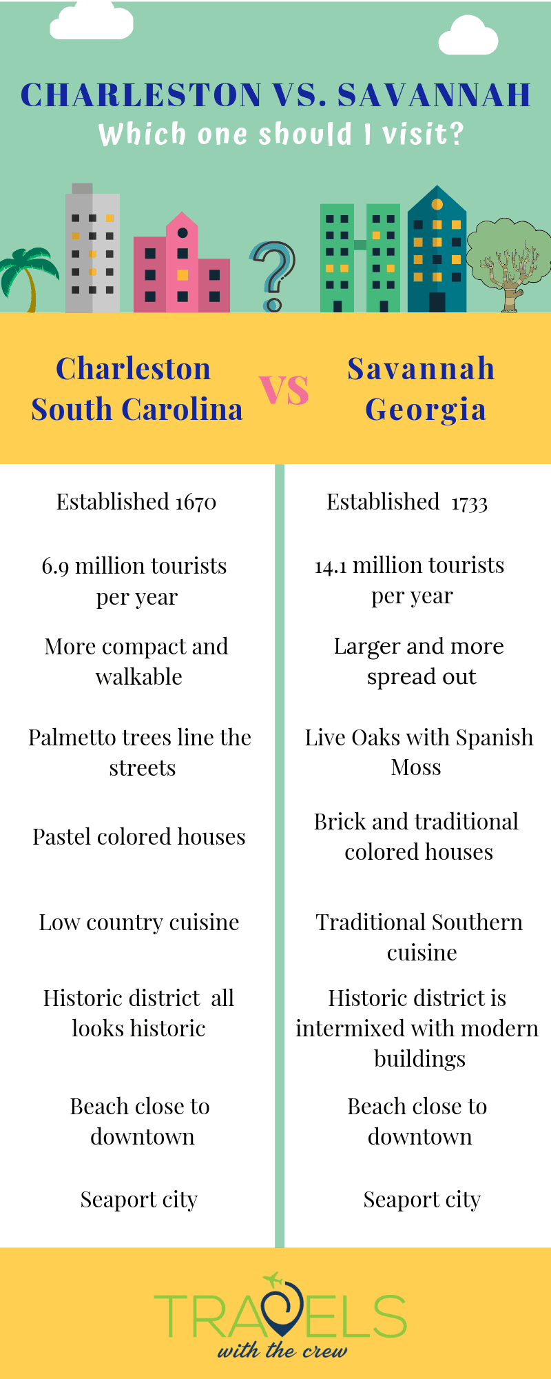 Trying to decide between visiting Charleston or Savannah? My comprehensive guide can help you make your decision. #charleston #savannah