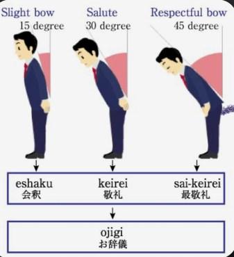 inchino giappone traveltherapists il mio viaggio in giappone blog giappone miglior blog di viaggio Storia dell'inchino e altre usanze giapponesi