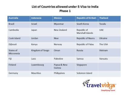 E-Visa eligible countries