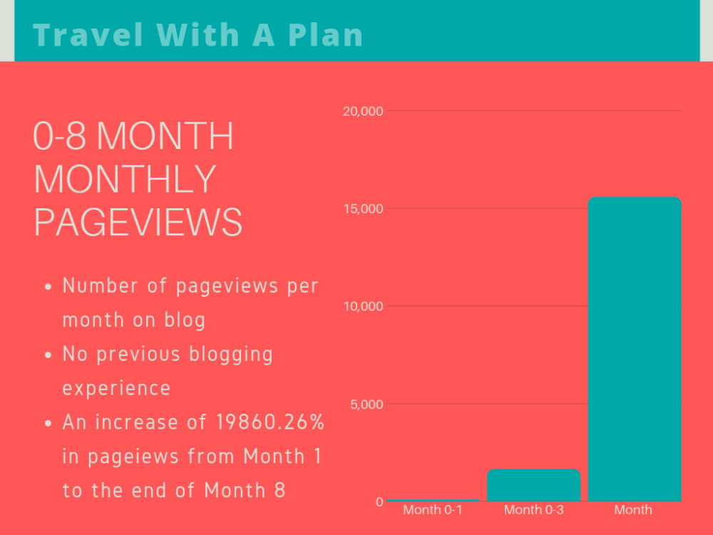 Top US Travel Blog, Travel With A Plan features the blog income report for Month 1-8