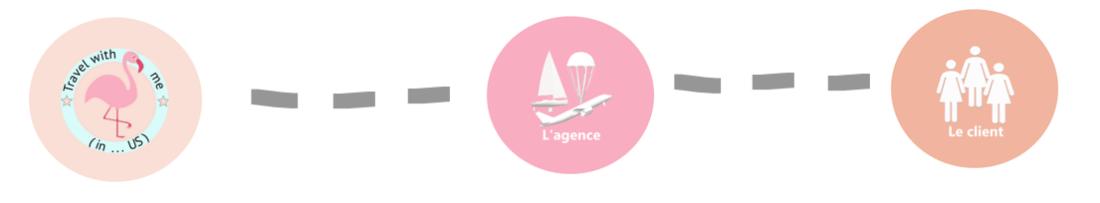 Process agence - spécialiste des Etats-Unis - Mes services Pro