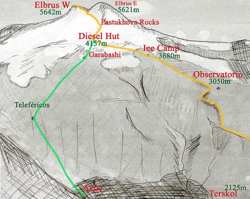 Elbrus: la guía práctica del trotamundos
