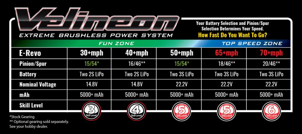 E-Revo-Speed-Grafico