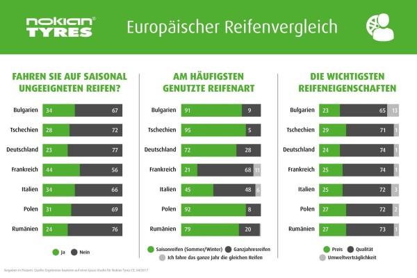 EuropäischerReifenvergleich