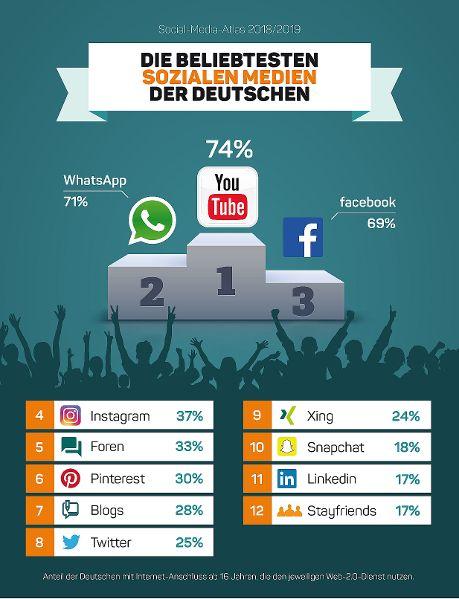 Beliebte Socialmediaangebote FK