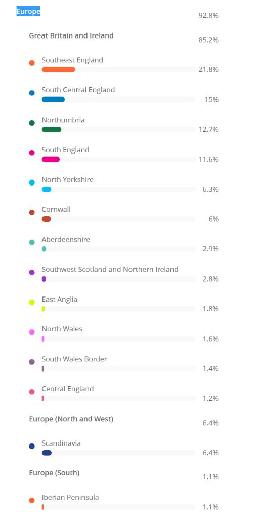 Detailed British Isles Ethnicity Estimate per Living DNA
