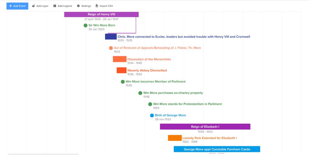 Screenshot of a timeline made with Preceden