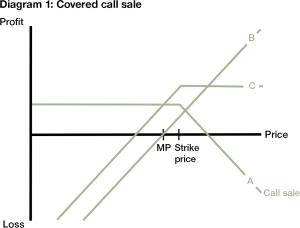 Option strategies | Treasury Today