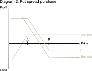 Put Spread Strategy – repairreallylife