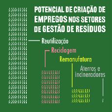 Novo estudo: sistemas Resíduo Zero poderiam criar mais de 36.000 Empregos para Moradores de São Paulo