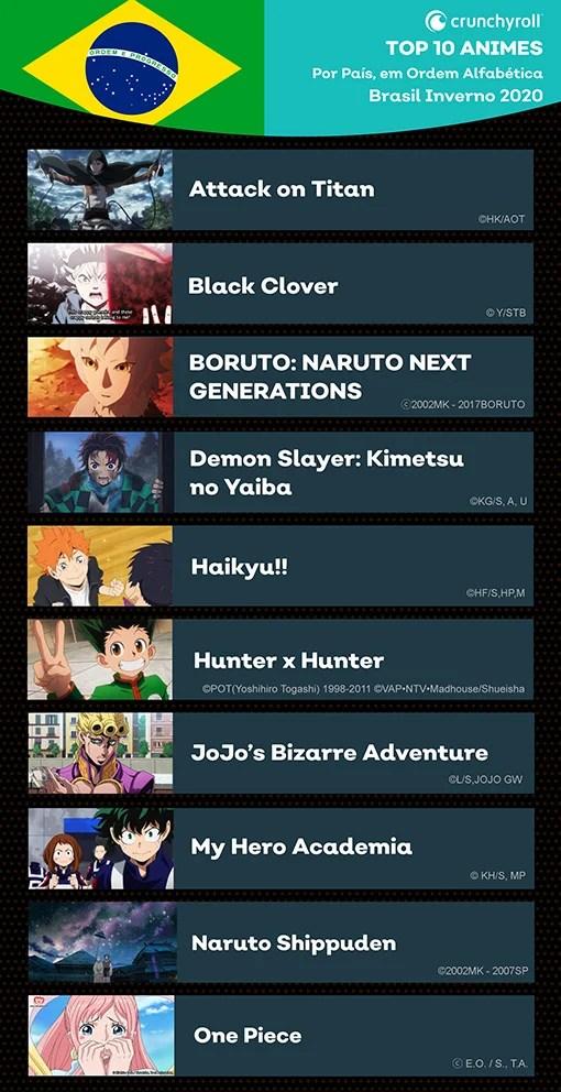 Crunchyroll divulga ranking de animes mais vistos no Brasil no 1º trimestre de 2020