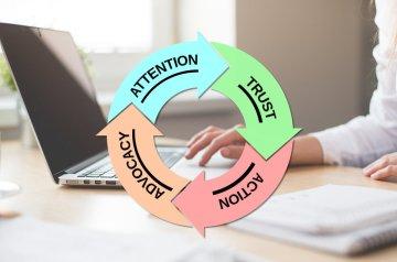 eCommerce Strategy Customer Journey