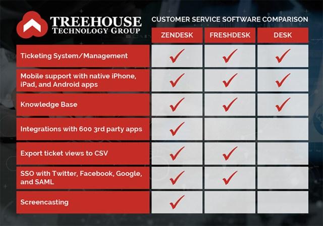 TTG Customer Service Comparison Chart