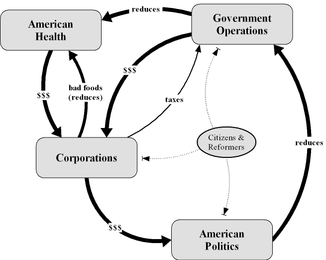 corporations get money, money controls government, american health suffers