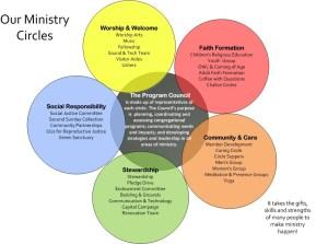 Ministry Circles
