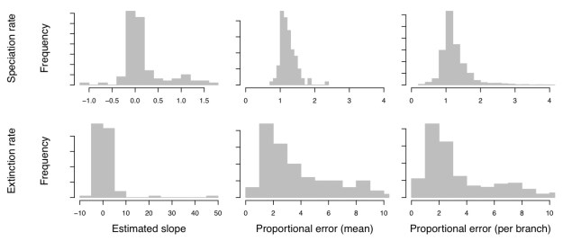 Figure 3. Precision and bias of branch-specific speciation-rate estimates (top row) and extinction-rate estimates (bottom row) using BAMM. In our study, (Moore et al., 2016), we simulated 100 trees under the BAMM model. We then estimated the relationship between the estimated branch-specific rates and their corresponding true values by fitting a linear model to each tree, using the true branch-specific rates as predictor variables and the estimated branch-specific rates as the response variables, and generated histograms of these slopes across the 100 trees (left column). We estimated the proportional error in the branch-specific rate estimates, and generated histograms of the proportional error across all branches of all 100 trees (middle column). We also estimated the mean proportional error in the branch-specific rate estimates for each tree, and generated histograms of the proportional error across all branches of all 100 trees (right column).Our results demonstrate that, when data are simulated under the birth-death model used by BAMM, variation in diversification-rate estimates is, on average, uncorrelated with the true variation in rates, and, on average, diversification-rate estimates are biased upward by ~30% for the speciation rate and ~5000% for the extinction rate.