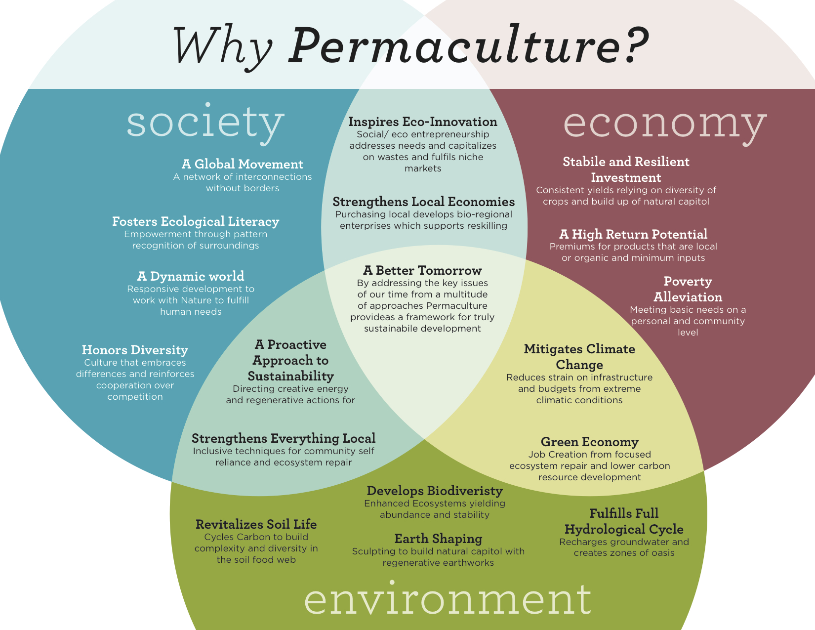 Why Permaculture Graphic