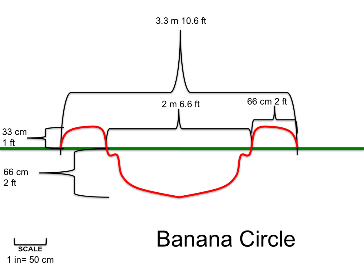 banana circle schematic